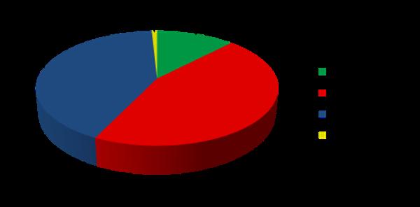 Biểu đồ hình tròn cho thấy Thu nhập cố định 42,0%, Vốn chủ sở hữu 44,9%, Tiền mặt tương đương 12,3%, Tài sản thực 0,8%
