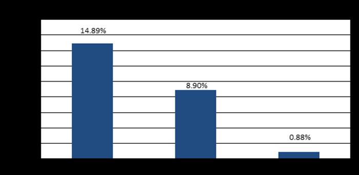 Tỷ suất lợi nhuận (ròng tính phí) kể từ ngày 31 tháng 3 năm 2021. Biểu đồ thanh cho thấy 14,89% trong năm 2019, 8,90% vào năm 2020 và 0,88% trong quý đầu tiên của năm 2021